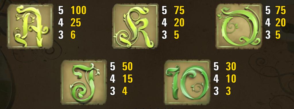 Symboler og tilhørende gevinst i tabelform. Billede 1 af 2